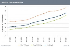 IHS_Automotive_-_Length_of_vehicle_ownership_q1_2005-2015