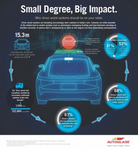 Autoglass® shared this info graphic on ADAS and calibration.