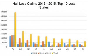 The graph shows the top 10 states for all hail loss claims. Source: NICB